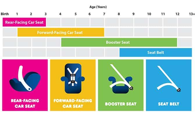 Car Seat Progession chart